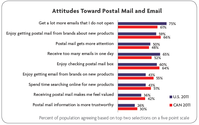 Consumer Survey: \