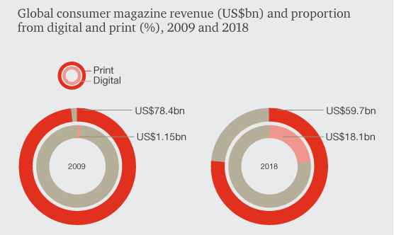 global music publishing market 2014 2018 The analysts forecast global music publishing market to grow global music publishing market 2014-2019 the business journals is not.