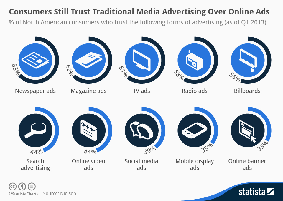 Consumers Continue to Trust Traditional Media Advertising Over
